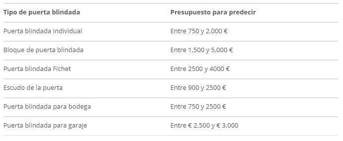 precios puertas blindadas decoracion-de.com