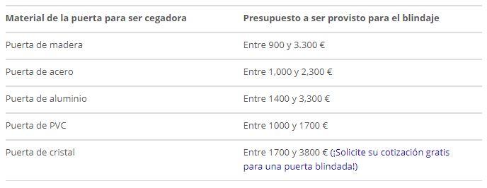 precios blindaje puerta decoracion-de.com