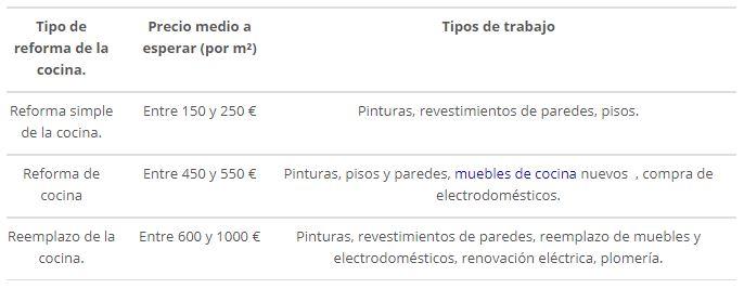 precios reforma cocina decoracion-de.com