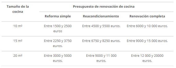 presupuesto reforma cocina decoracion-de.com